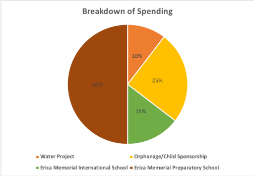 Breakdown of Spending